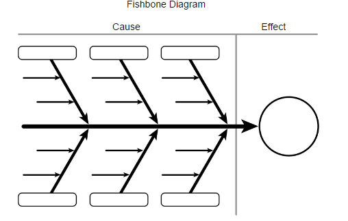 fishbone diagram template - Fishbone Model Template