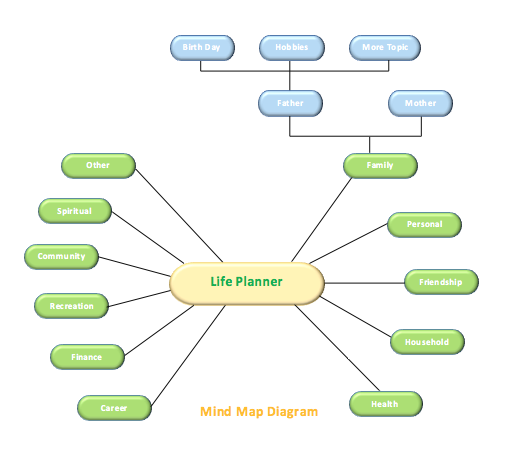 Mind map template free word templates for Information mapping word template