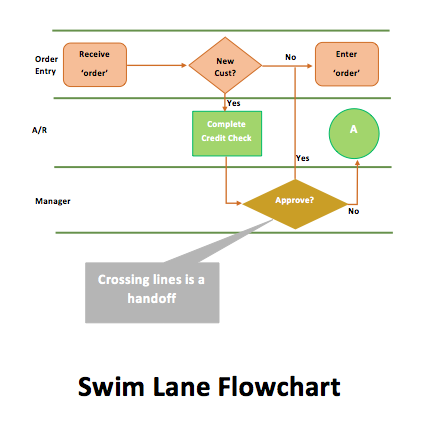 Swimlane diagram free word templates for Flow charts templates for word