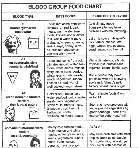 Blood Type Diet Chart – Blood Type Diet Chart