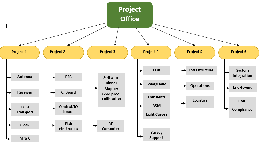 Work Breakdown Structure Template | Free Word Templates